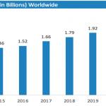 number of digital buyers worlwide illustration